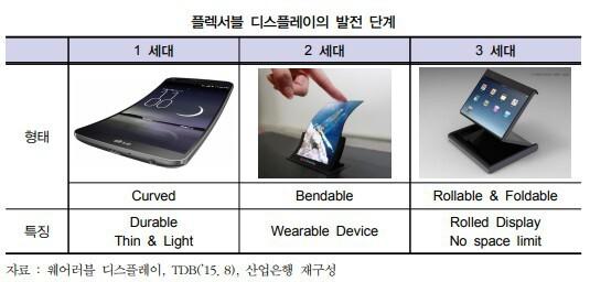 폴더블폰 현재 까지 공개된 모델들 살펴 봤습니다.