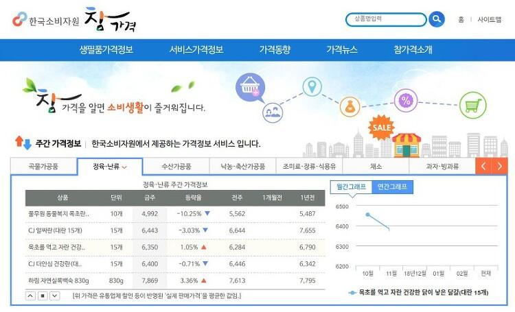 물가정보를 볼수 있는 한국소비자원 참가격