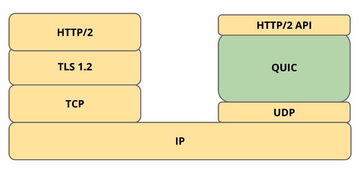 크롬 속도 향상 QUIC Protocol 관련 팁