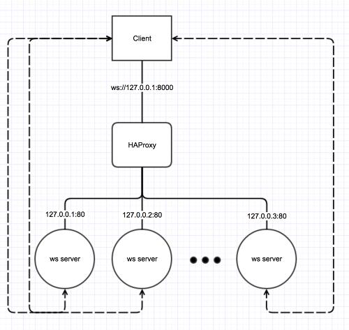 socket io load balancing with HAProxy on Docker