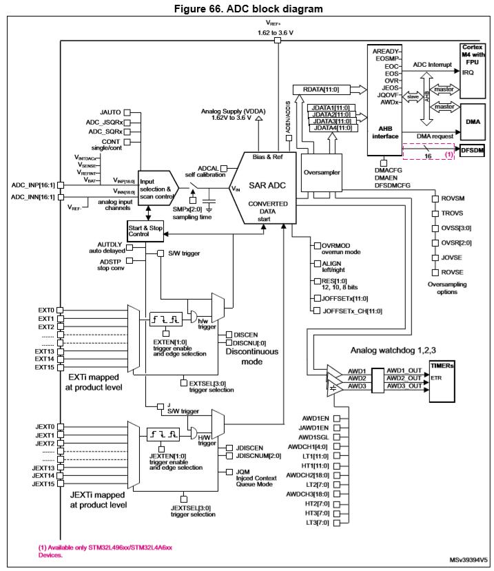 igotit :: STM32. L4x6. ADC ( Analog to Digital Converter )