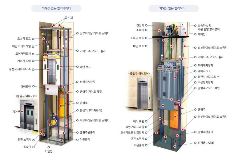 승강기의 구조도 종류 엘리베이터 유지보수 승강기 고장수리 관리 및 점검 [대명엘리베이터] ☎1899-7668