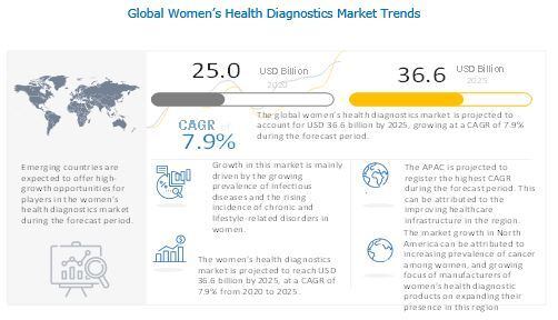 Women's Health Diagnostics Market reach USD 36.6 billion : Increasing Adoption Of Refurbished Diagnostic Imaging Systems