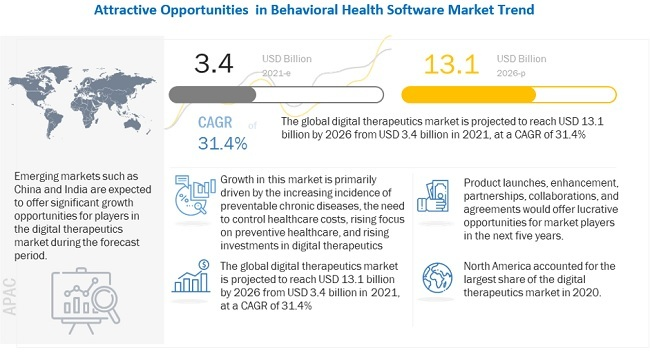 Digital Therapeutic (DTx) Market worth USD 13.1 billion by 2026 : Increasing incidence of preventable chronic diseases