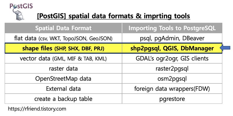 [Greenplum DB] 공간지리 shape files (SHP, SHX, DBF, PRJ)를