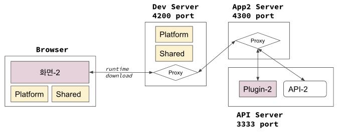 Platform & Plugin] 아키텍트 기술 검토 - 2