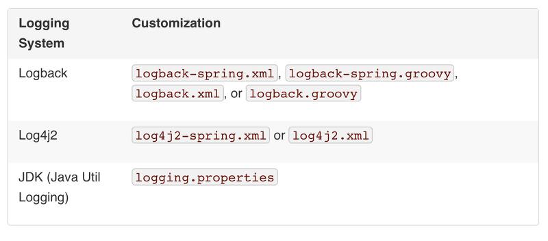 Spring] Spring Boot 로깅 (Logging) 공식 문서 내용 정리