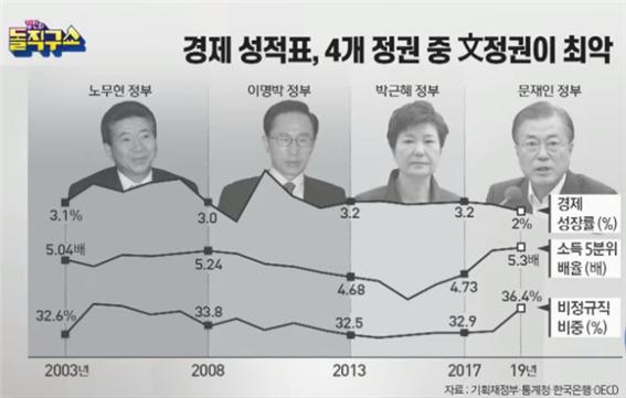 문재인3년의 초라한 낙제점 성적표:북핵위장평화쇼에 국가총부채 4540조