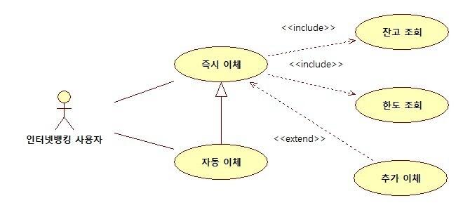 developerWorks :: 유스케이스 다이어그램(Use Case Diagram) 작성 방법