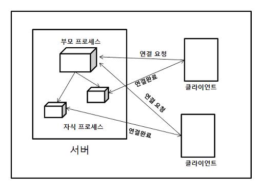멀티프로세스 서버