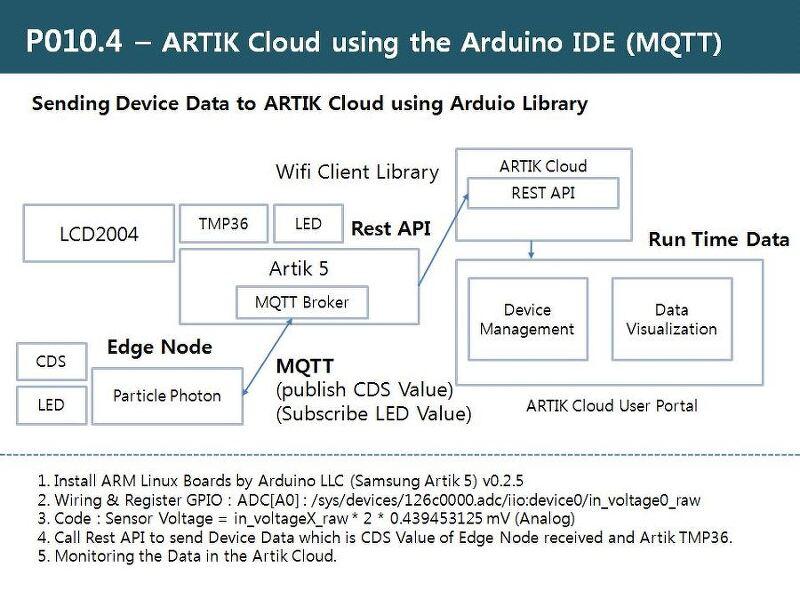 Rdiot Demo Samsung Artik 5 Artik Cloud Using The