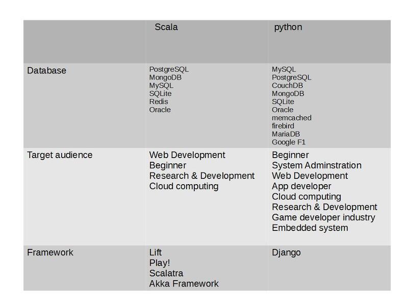 Scala 과 Python 를 동시에 배워보자