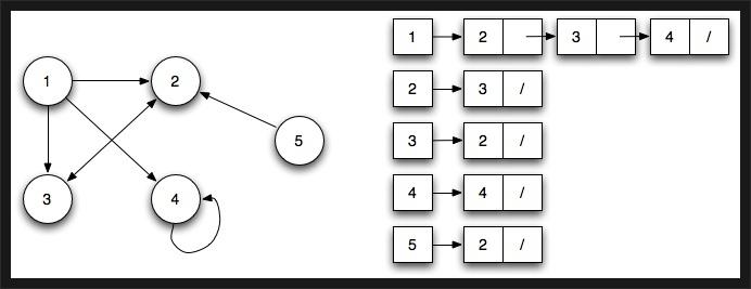 5. 그래프 (Graph) - 인접리스트법