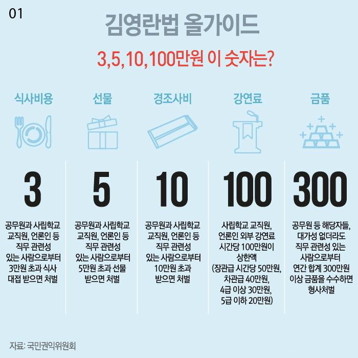 김영란법 가이드