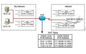 Cyuu :: Cisco NAT,PAT