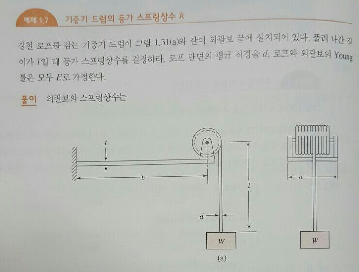 【기계진동】 예제 1-7 문제풀이, 기중기 드럼의 등가 스프링상수 k