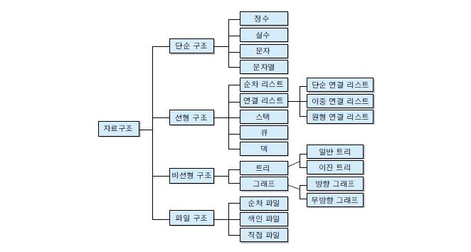 자료구조 분류