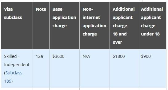 호주 영주권 신청 후기-(3) 신청비용. Application Fee. 독립기술이민 (subclass 189