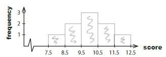 빅데이터는 넘커 :: [통계] 범위, 분산과 표준편차