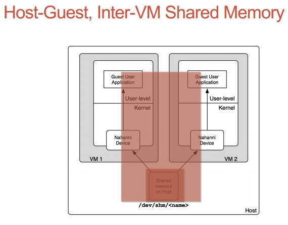 ivshm (Inter-VM shared memory PCI device)