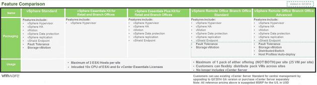 VMware vSphere License 모델
