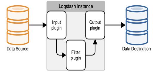 logstash 구성
