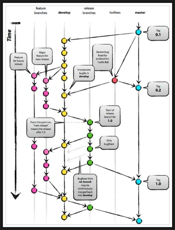 Intelligence Convergence :: [Git] Branch 전략