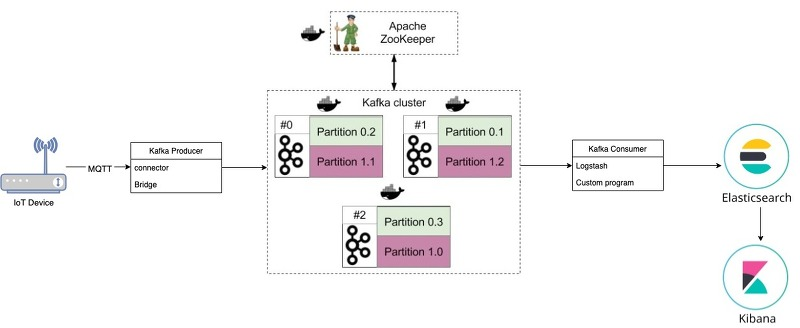 IoT] Mqtt broker - Kafka - ELK 스택 셋팅 - VoidNoble IT Zone