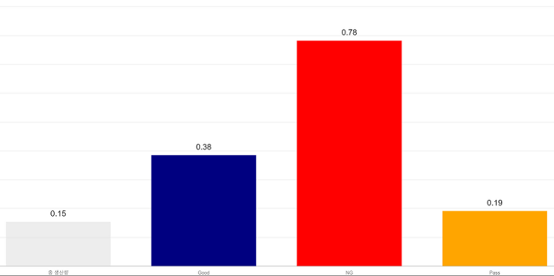 chart js에서 그래프 위에 값 그리는 법