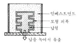 【기계제작법】 인베스트먼트 주조법