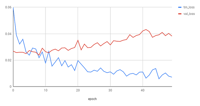 Determining when you are overfitting, underfitting, or just right?