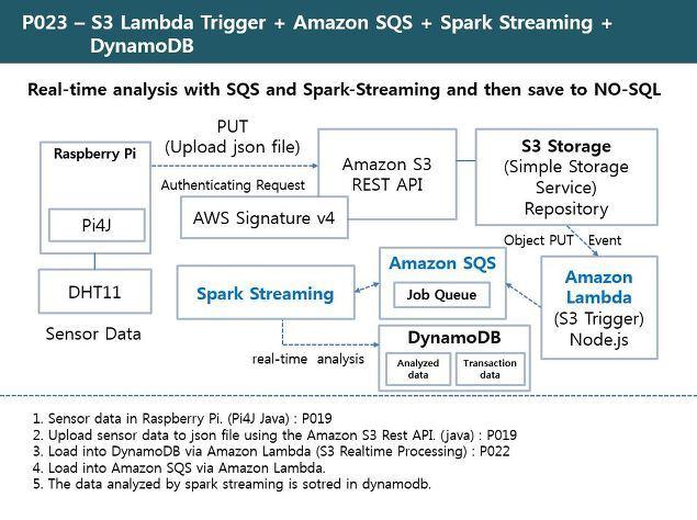 RDIoT Demo :: S3 Lambda Trigger + Amazon SQS + SQSReceiver +