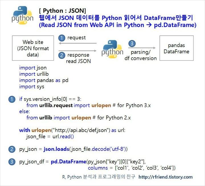 Python] 웹으로 부터 JSON 포맷 데이터 읽어와서 pandas