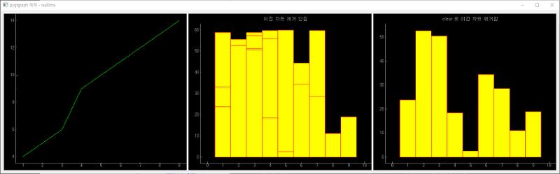 취미로 하는 프로그래밍 !!! :: pyqtgraph -- realtime chart 그리기