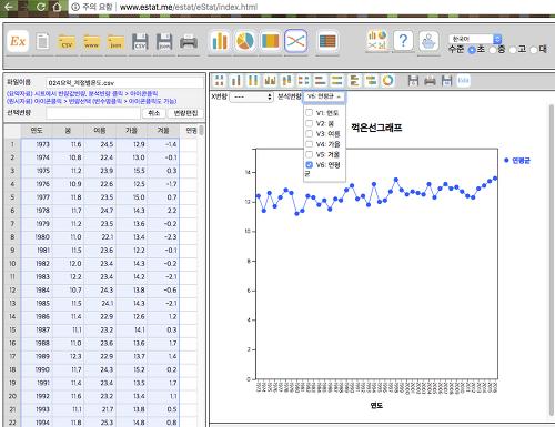 어린이도 쉽게 사용할 수 있는 무료 통계프로그램 Estat.me