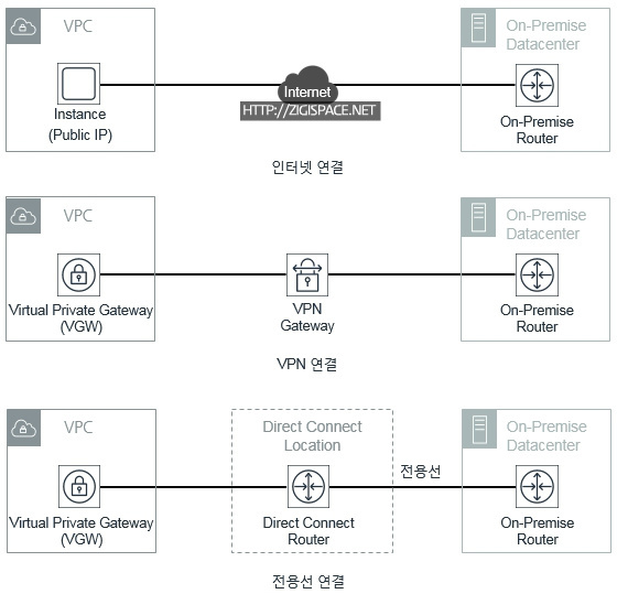 Aws Direct Connect To Dc: Direct Connect : Part 1 :: ʰ�성 IT人 [네떡지기 & ͔�밍지기]