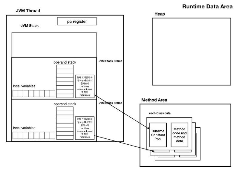 자바 오브젝트 생성과정 톺아보기(+ JVM Runtime Data Areas