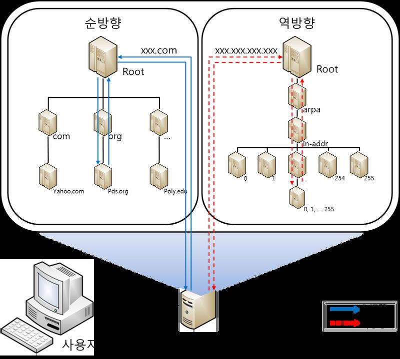 DNS 서버 설치 및 테스트 :: Programist's Laboratory