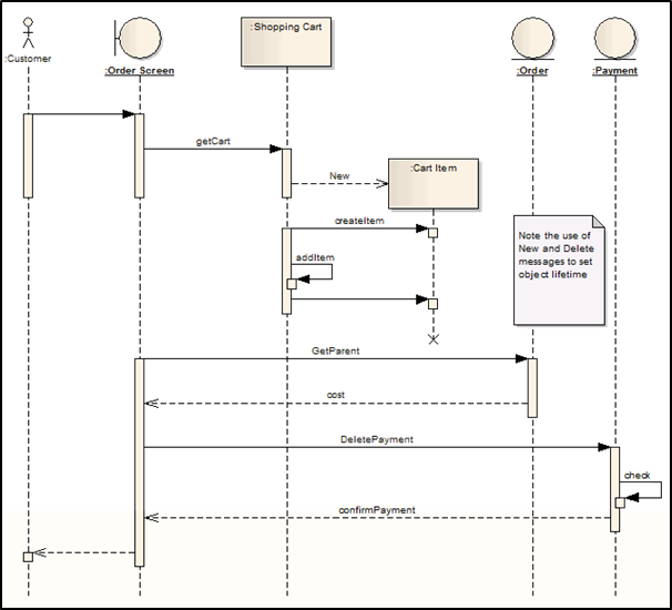 UML  시퀀스 다이어그램(Sequence Diagram) 이론 :: SW개발 지식 쌓기
