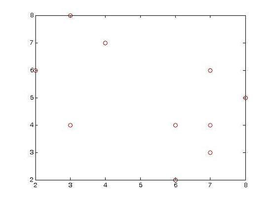 K-medoids Clustering Algorithm