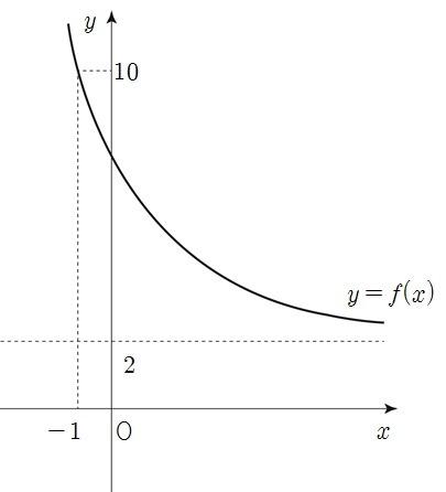 수학1_지수와 지수함수_지수함수 그래프의 평행 대칭 이동 ...