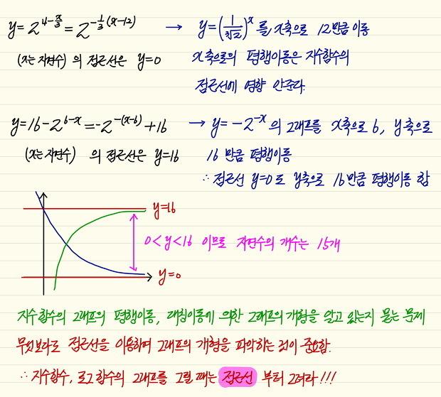 수학1_지수함수_지수함수 그래프의 점근선_난이도 중