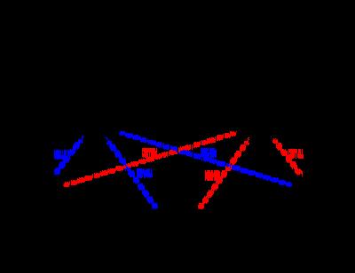 [TENSORFLOW] Hidden Markov Model