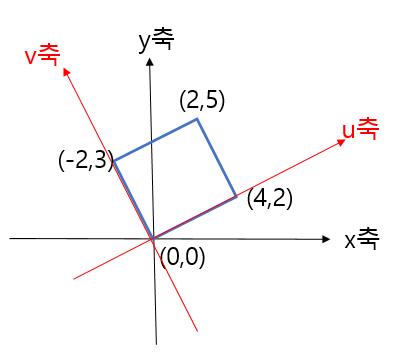 편입 수학 책