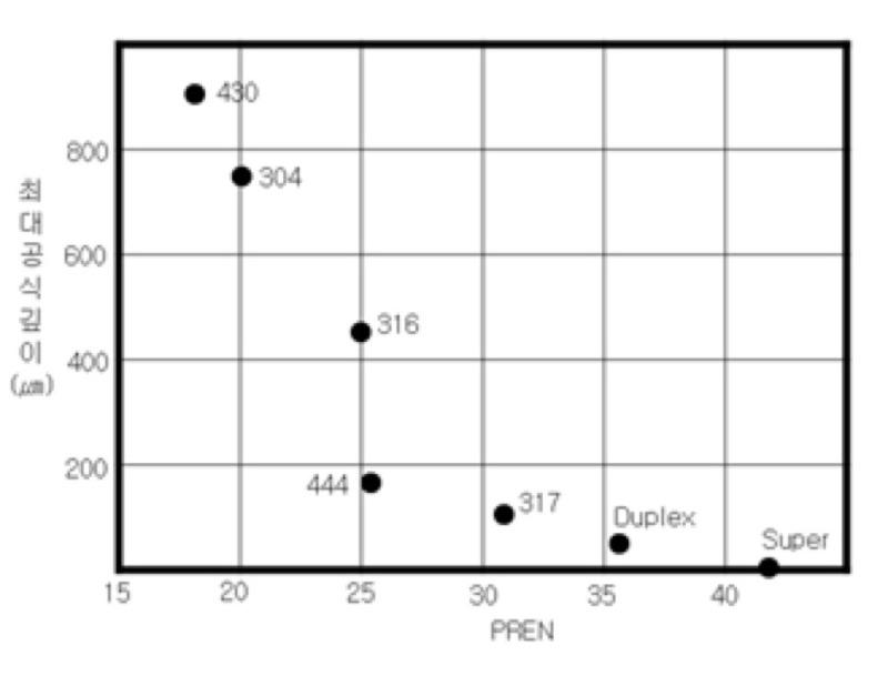 플랜트 자료정리 :: 내공식지수 (PREN : Pitting Resistance Equivalent Number)