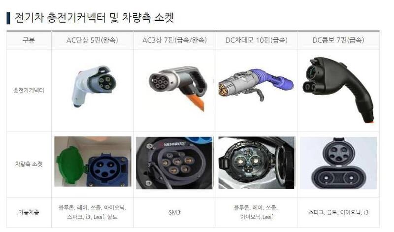 수소차 전기차 인프라 구축 / 전기자동차 충전 및 종류