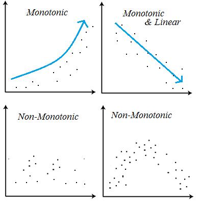 통계에서 monotonic이란 표현의 의미는?
