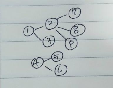 [백준 알고리즘][BFS] 2644번 촌수계산