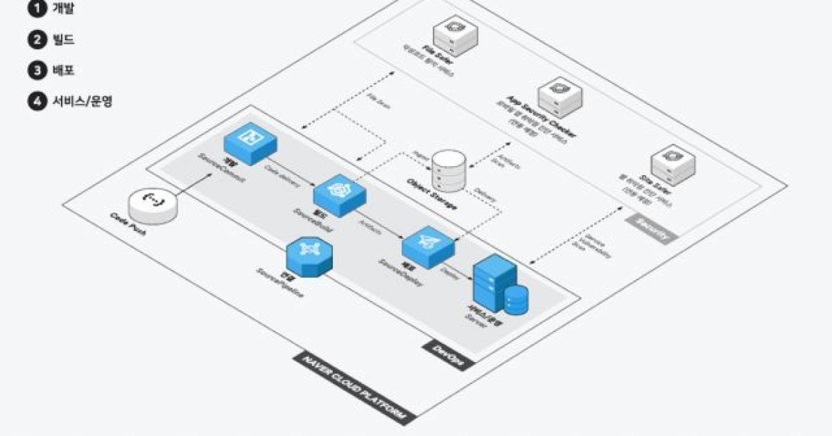 NBP, 네이버 클라우드 개발자 도구 3종 추가