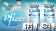 부족한 코로나19 백신..접종간격 늘려도 효과 있나